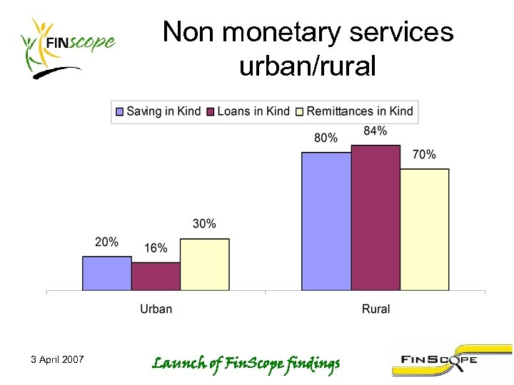 Non monetary services urban/rural 3 April 2007 Launch of Fin. Scope findings