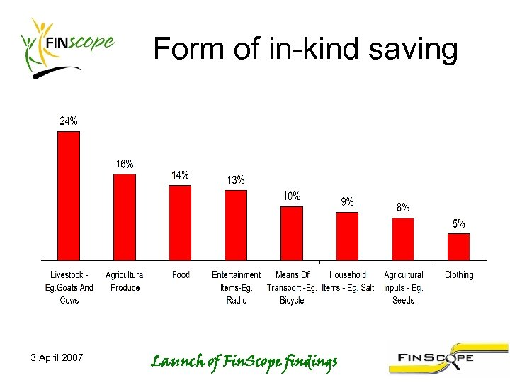 Form of in-kind saving 3 April 2007 Launch of Fin. Scope findings