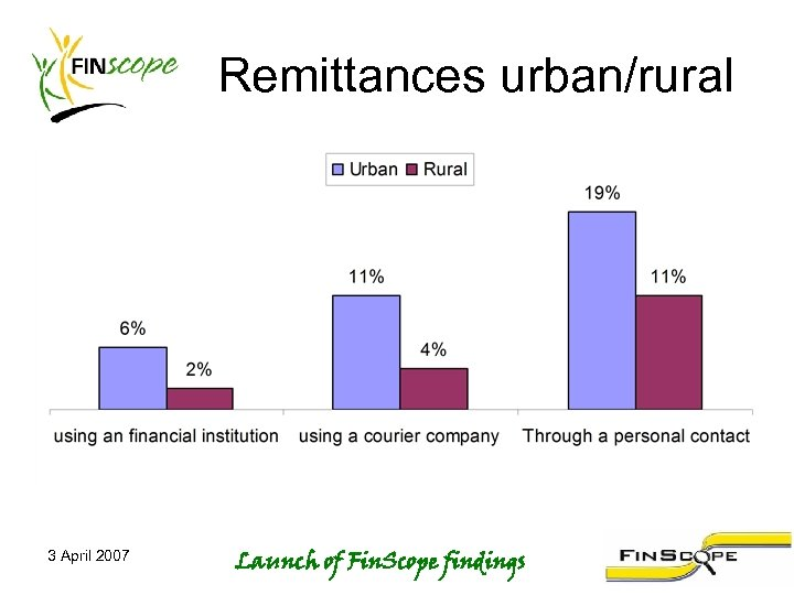 Remittances urban/rural 3 April 2007 Launch of Fin. Scope findings
