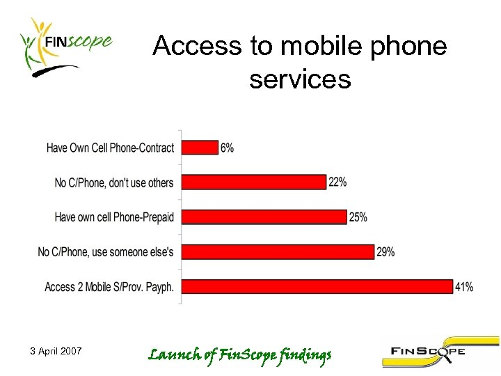 Access to mobile phone services 3 April 2007 Launch of Fin. Scope findings