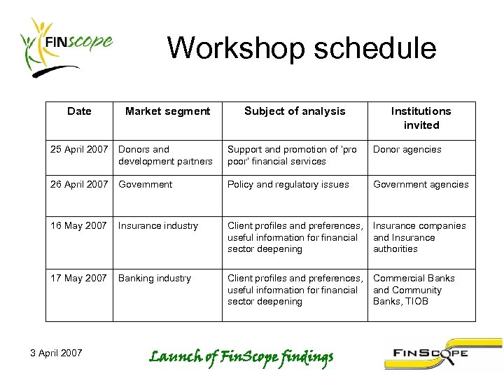 Workshop schedule Date Market segment Subject of analysis 25 April 2007 Donors and development