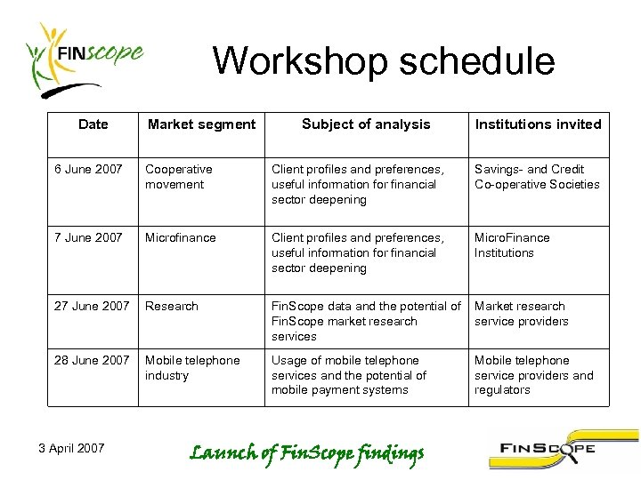 Workshop schedule Date Market segment Subject of analysis Institutions invited 6 June 2007 Cooperative