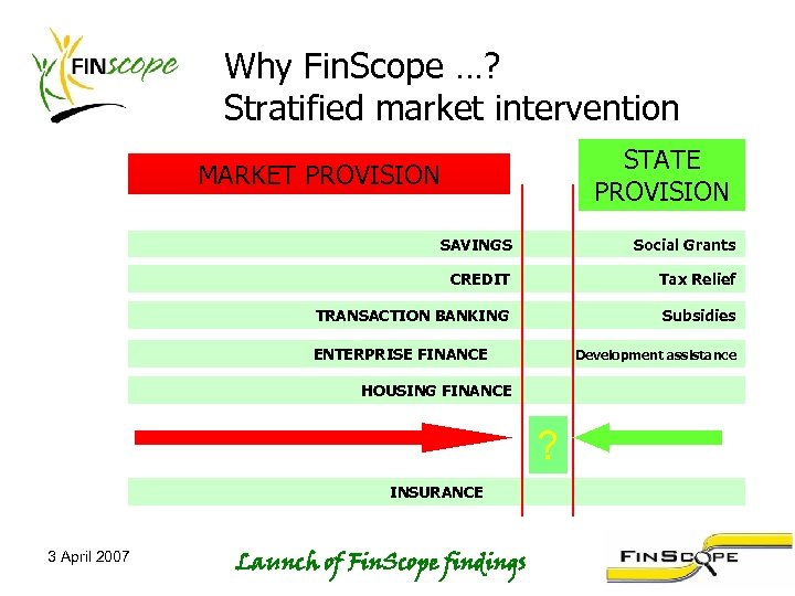 Why Fin. Scope …? Stratified market intervention STATE PROVISION MARKET PROVISION SAVINGS Social Grants