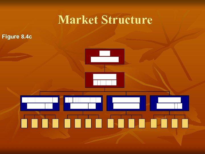 Market Structure Figure 8. 4 c