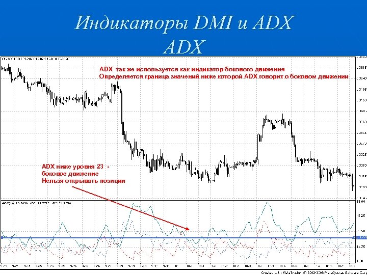 Индикаторы DMI и ADX ADX так же используется как индикатор бокового движения Определяется граница