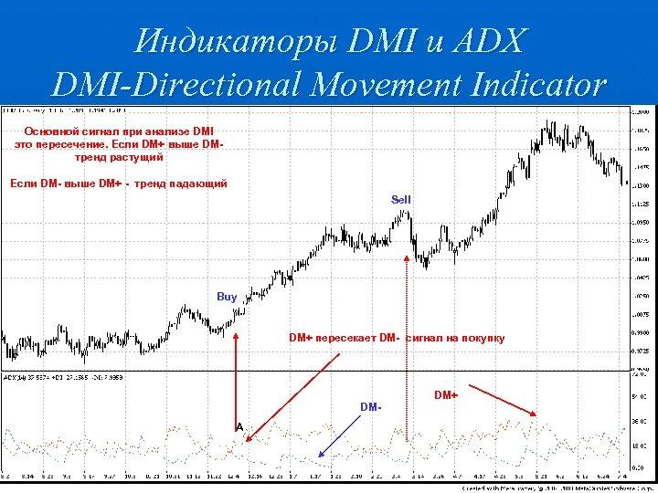 Индикаторы DMI и ADX DMI-Directional Movement Indicator Основной сигнал при анализе DMI это пересечение.