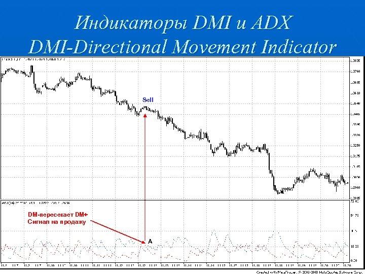 Индикаторы DMI и ADX DMI-Directional Movement Indicator Sell DM-пересекает DM+ Сигнал на продажу А