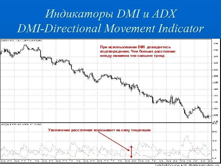 Индикаторы DMI и ADX DMI-Directional Movement Indicator При использовании DMI дожидаетесь подтверждения. Чем больше