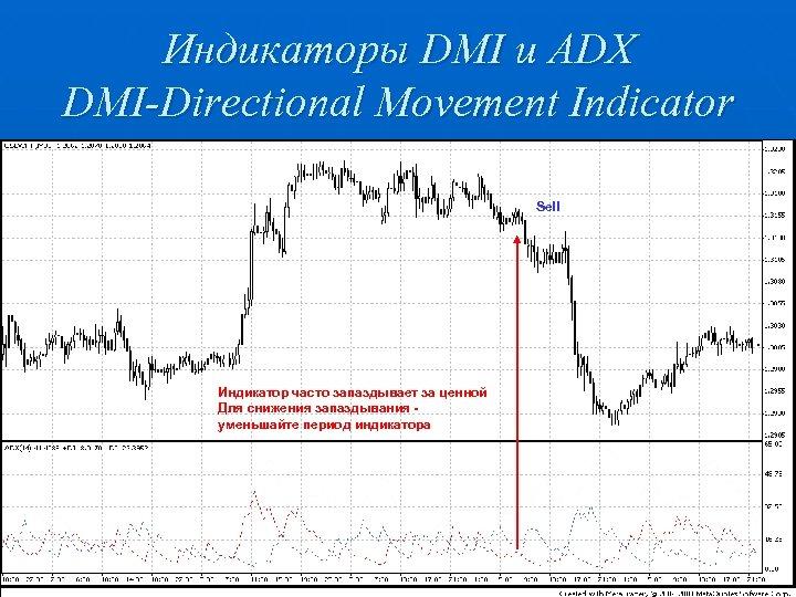 Индикаторы DMI и ADX DMI-Directional Movement Indicator Sell Индикатор часто запаздывает за ценной Для