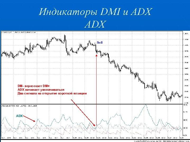 Индикаторы DMI и ADX Sell DM- пересекает DM+ ADX начинает увеличиваться Два сигнала на