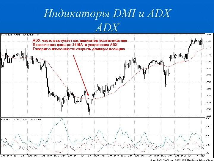 Индикаторы DMI и ADX ADX часто выступает как индикатор подтверждения Пересечение цены со 34