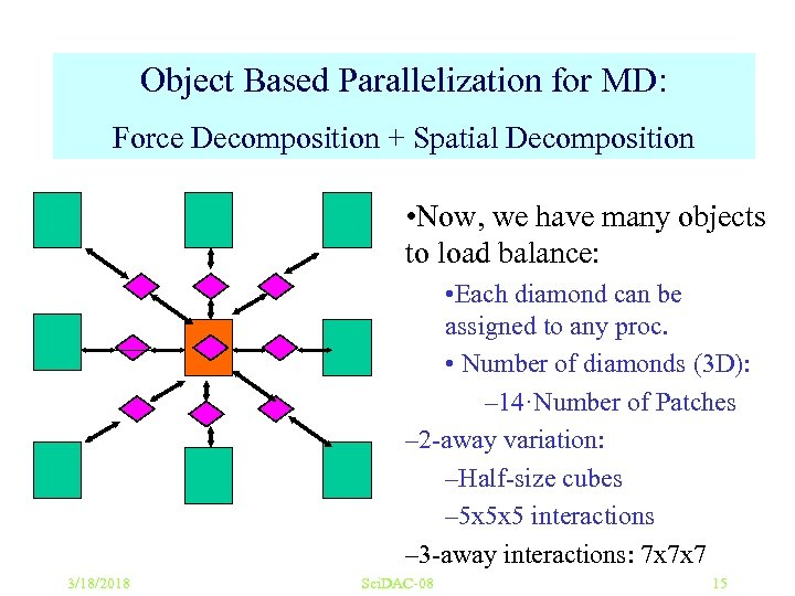 Object Based Parallelization for MD: Force Decomposition + Spatial Decomposition • Now, we have