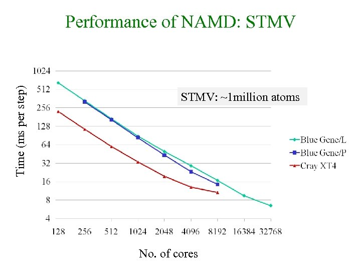 Time (ms per step) Performance of NAMD: STMV: ~1 million atoms No. of cores
