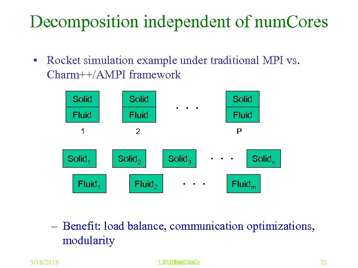 Decomposition independent of num. Cores • Rocket simulation example under traditional MPI vs. Charm++/AMPI