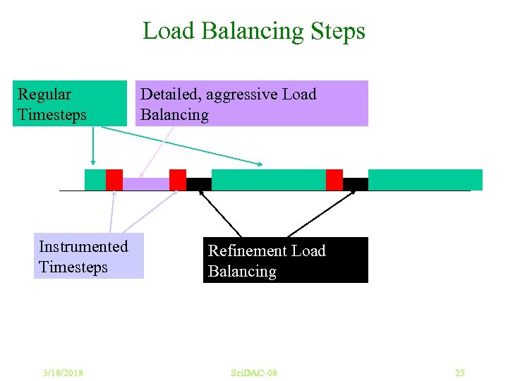 Load Balancing Steps Regular Timesteps Instrumented Timesteps 3/18/2018 Detailed, aggressive Load Balancing Refinement Load