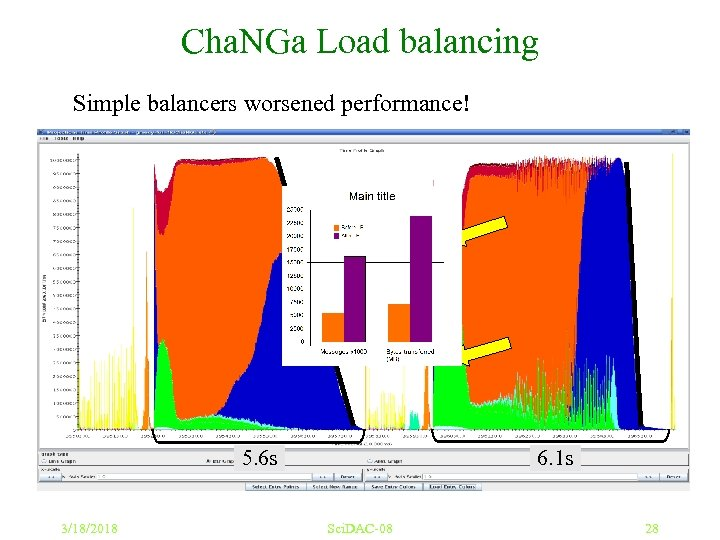 Cha. NGa Load balancing Simple balancers worsened performance! dwarf 5 M on 1, 024
