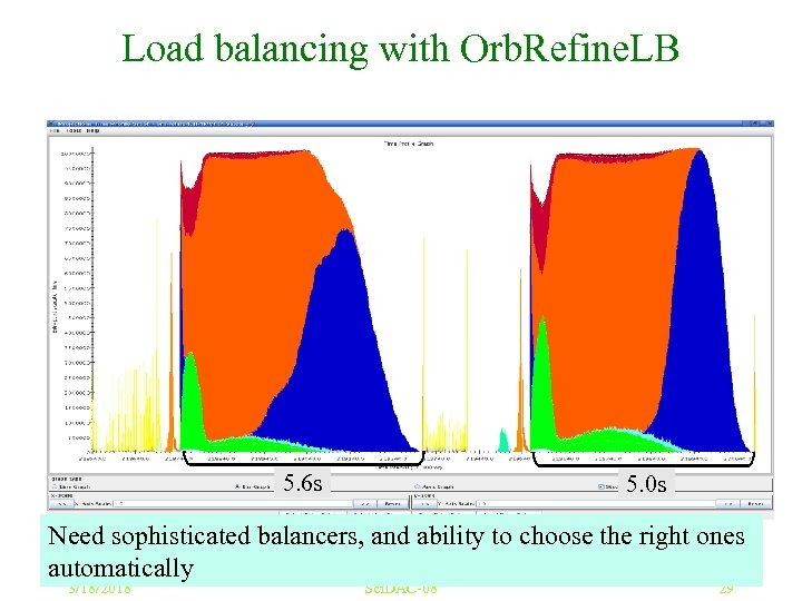 Load balancing with Orb. Refine. LB dwarf 5 M on 1, 024 Blue. Gene/L