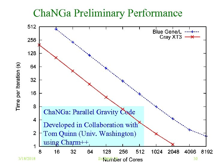 Cha. NGa Preliminary Performance Cha. NGa: Parallel Gravity Code Developed in Collaboration with Tom