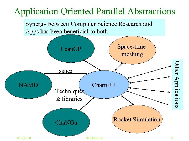 Application Oriented Parallel Abstractions Synergy between Computer Science Research and Apps has been beneficial