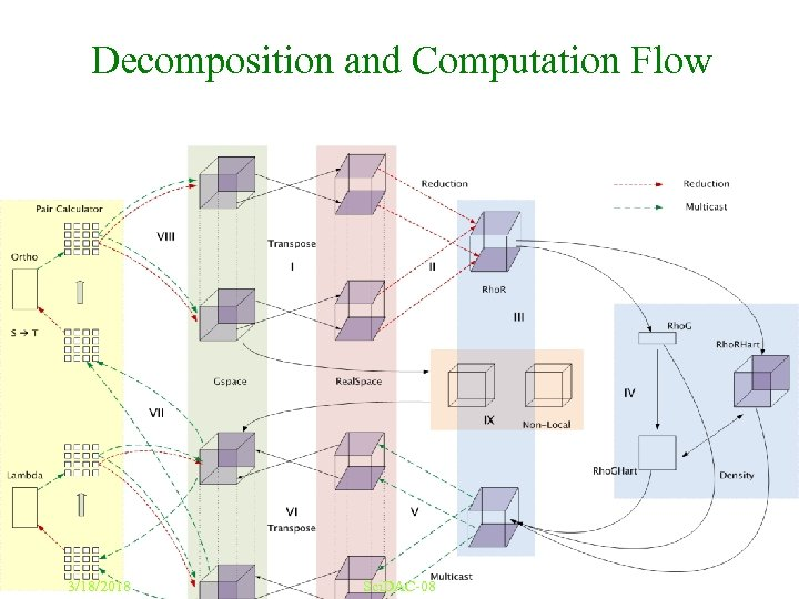 Decomposition and Computation Flow 3/18/2018 Sci. DAC-08 36