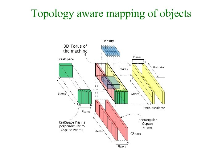Topology aware mapping of objects