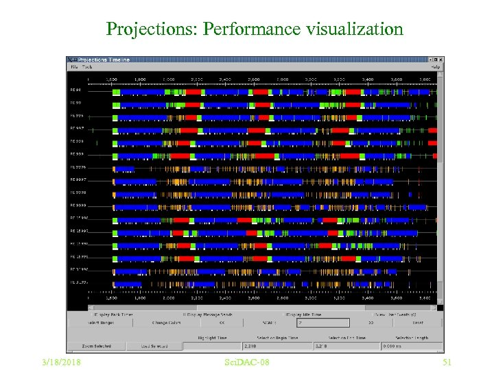 Projections: Performance visualization 3/18/2018 Sci. DAC-08 51