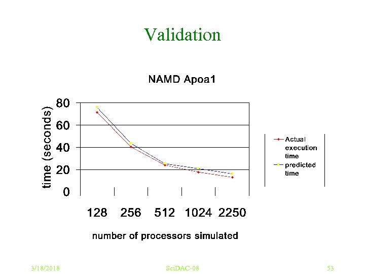 Validation 3/18/2018 Sci. DAC-08 53