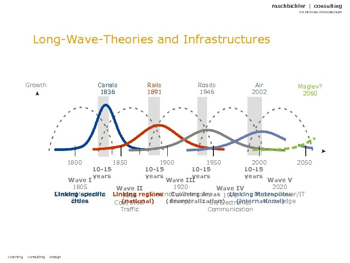 raschbichler | consulting DR. MICHAEL RASCHBICHLER Long-Wave-Theories and Infrastructures Growth Canals 1836 1800 10