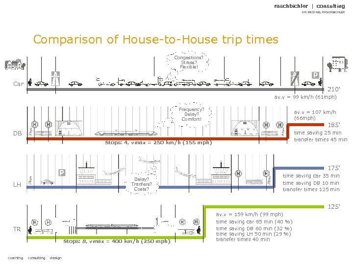 raschbichler | consulting DR. MICHAEL RASCHBICHLER Comparison of House-to-House trip times Congestions? Stress? Flexible!