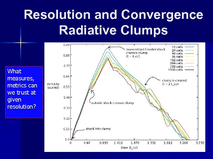 Resolution and Convergence Radiative Clumps What measures, metrics can we trust at given resolution?