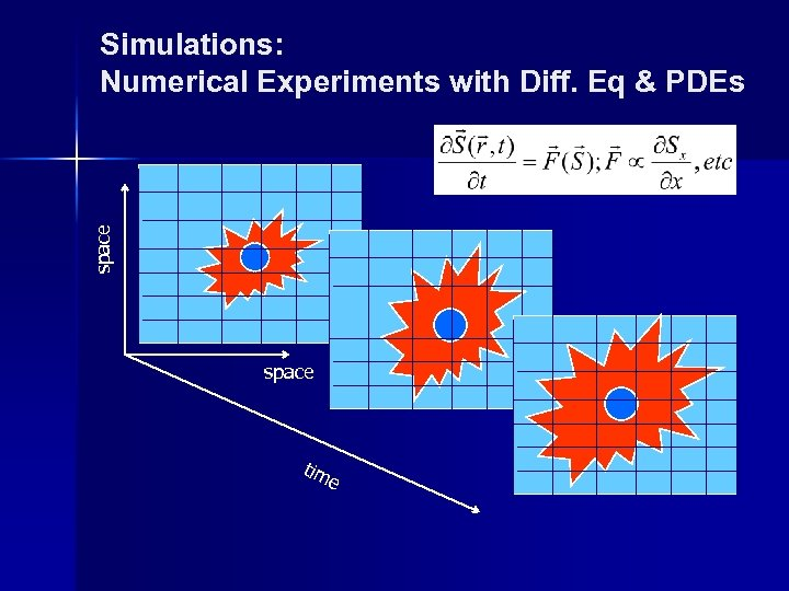 space Simulations: Numerical Experiments with Diff. Eq & PDEs Initial conditions Boundary conditions space