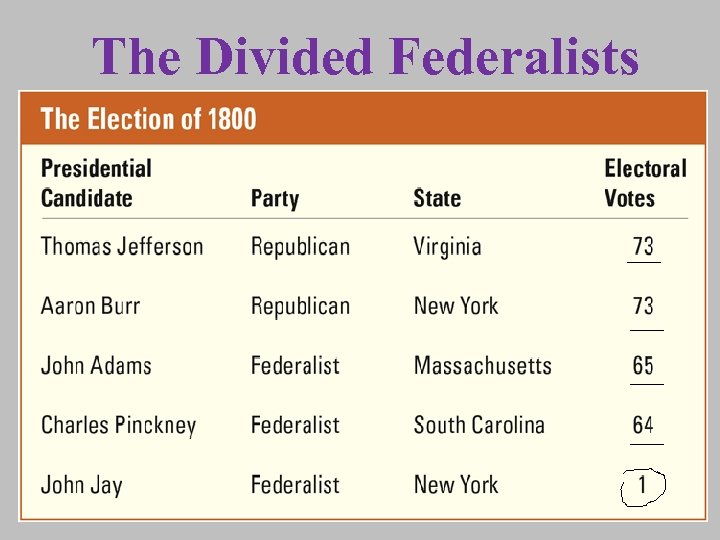 The Divided Federalists