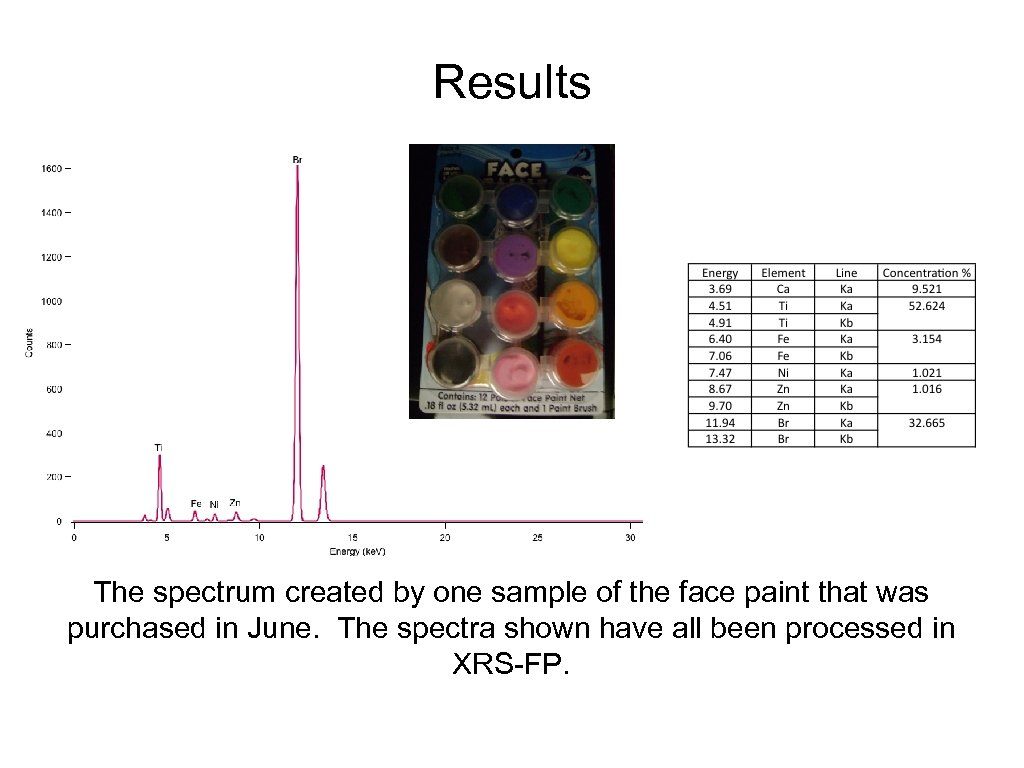 Results The spectrum created by one sample of the face paint that was purchased