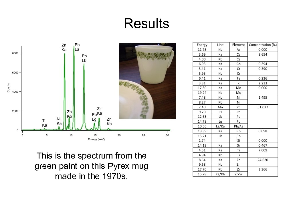 Results This is the spectrum from the green paint on this Pyrex mug made