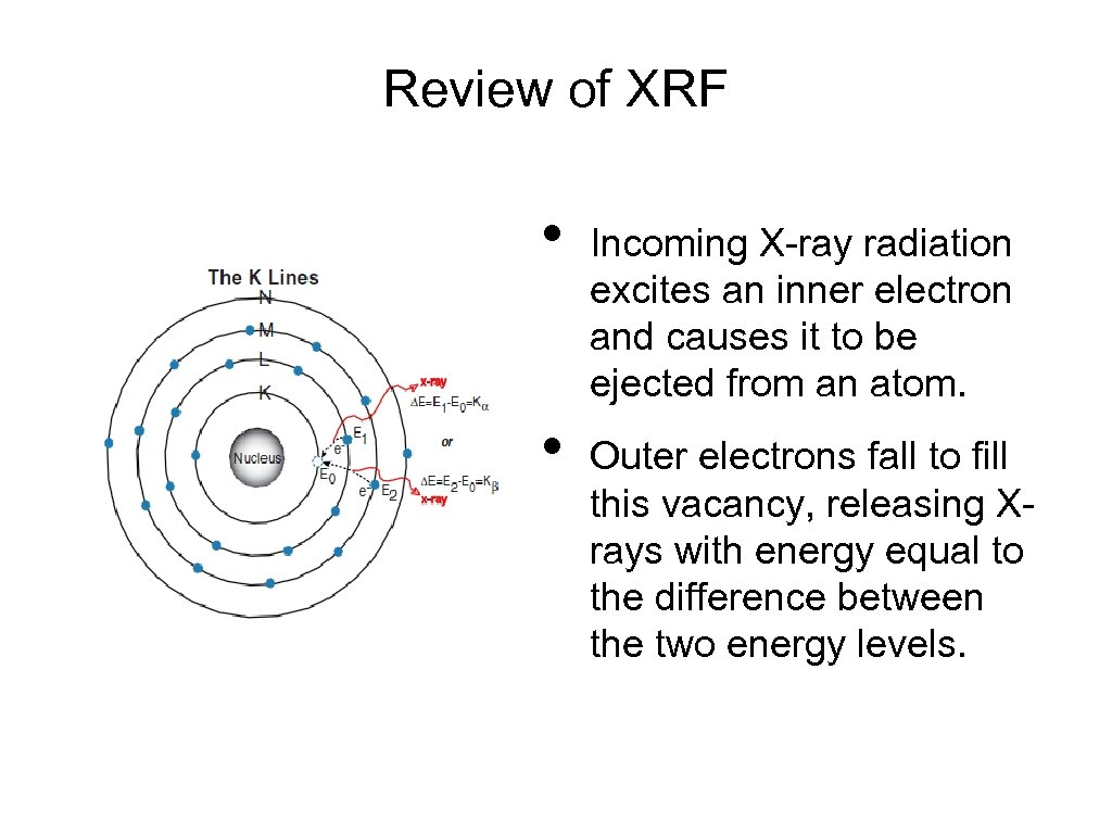 Review of XRF • • Incoming X-ray radiation excites an inner electron and causes