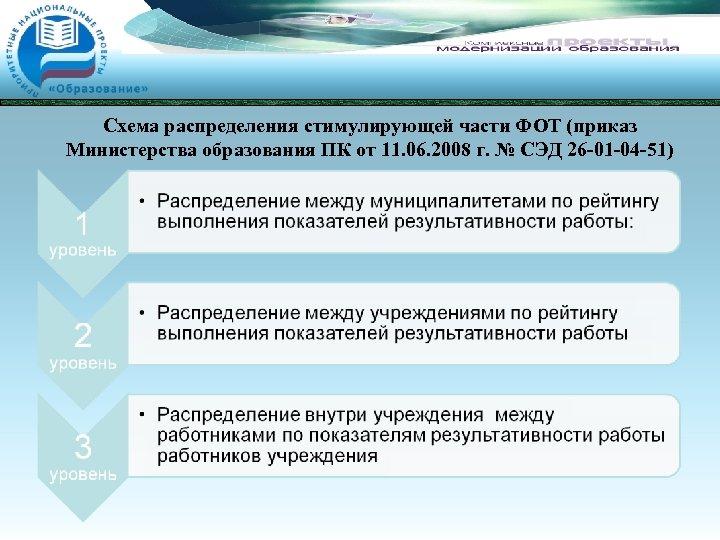 Схема распределения стимулирующей части ФОТ (приказ Министерства образования ПК от 11. 06. 2008 г.