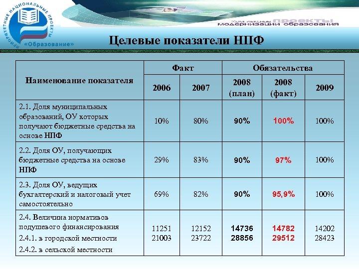 Целевые показатели НПФ Факт Наименование показателя Обязательства 2006 2007 2008 (план) 2008 (факт) 2009