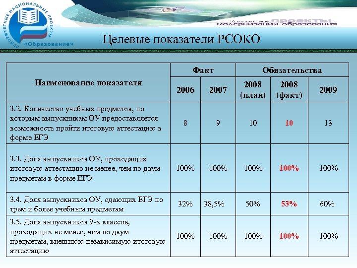 Целевые показатели РСОКО Факт Наименование показателя Обязательства 2006 2007 2008 (план) 2008 (факт) 2009