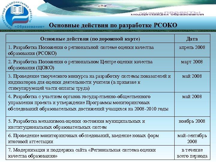 Основные действия по разработке РСОКО Основные действия (по дорожной карте) Дата 1. Разработка Положения