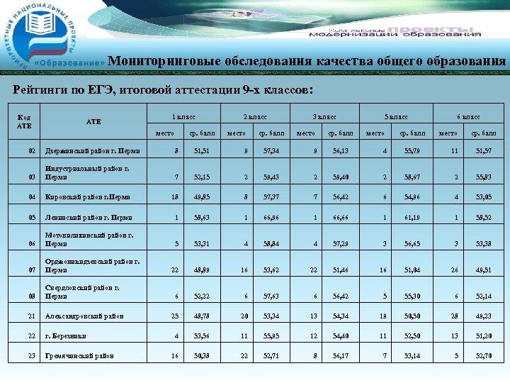 Мониторинговые обследования качества общего образования Рейтинги по ЕГЭ, итоговой аттестации 9 -х классов: Код