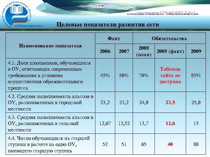 Целевые показатели развития сети Факт Наименование показателя 2006 Обязательства 2007 2008 (план) 2008 (факт)