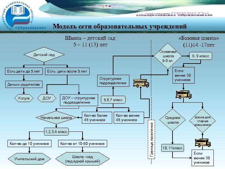 Модель сети образовательных учреждений Школа – детский сад 5 – 11 (13) лет «Базовая