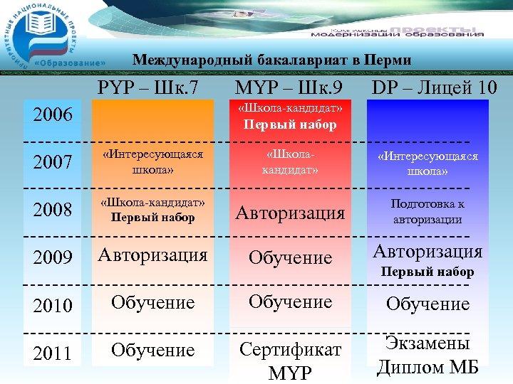 Международный бакалавриат в Перми PYP – Шк. 7 MYP – Шк. 9 DP –