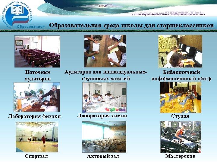 Образовательная среда школы для старшеклассников Поточные аудитории Лаборатория физики Спортзал Аудитории для индивидуальных. Библиотечный