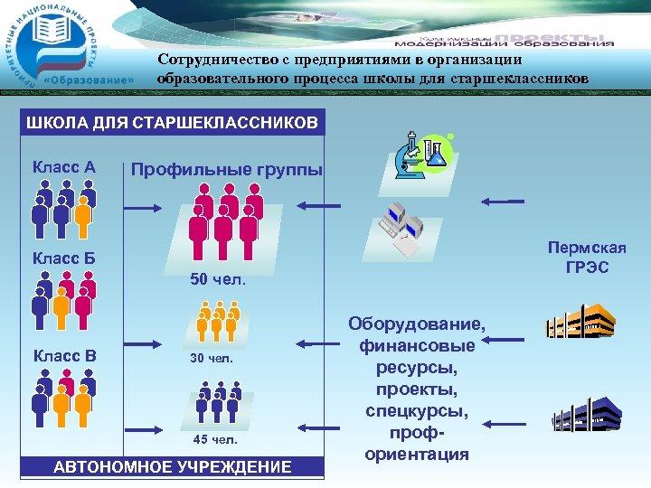 Сотрудничество с предприятиями в организации образовательного процесса школы для старшеклассников ШКОЛА ДЛЯ СТАРШЕКЛАССНИКОВ Класс