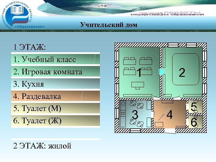 Учительский дом 1 ЭТАЖ: 1. Учебный класс 2. Игровая комната 3. Кухня 4. Раздевалка