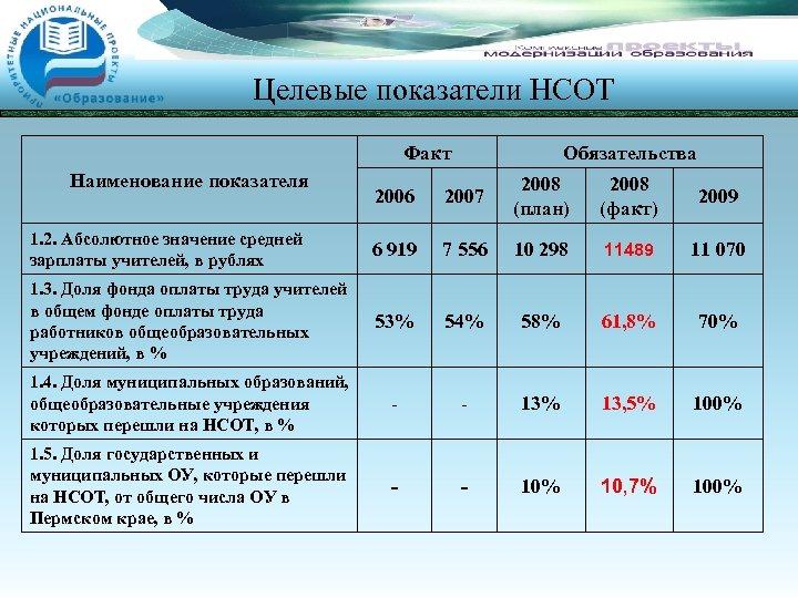 Целевые показатели НСОТ Факт Наименование показателя Обязательства 2006 2007 2008 (план) 2008 (факт) 2009