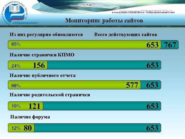 Мониторинг работы сайтов Из них регулярно обновляются Всего действующих сайтов 653 767 85% Наличие