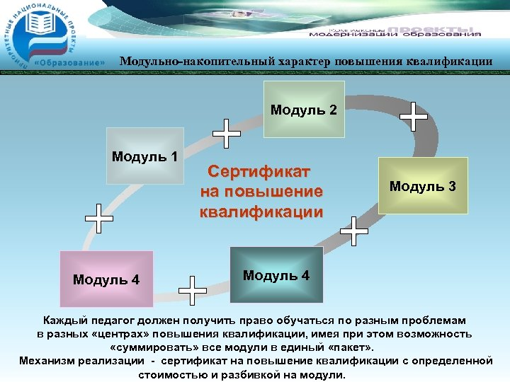 Модульно-накопительный характер повышения квалификации Модуль 2 Модуль 1 Модуль 4 Сертификат на повышение квалификации