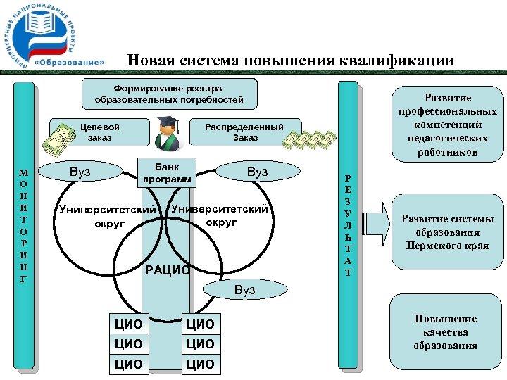 Новая система повышения квалификации Формирование реестра образовательных потребностей Целевой заказ М О Н И
